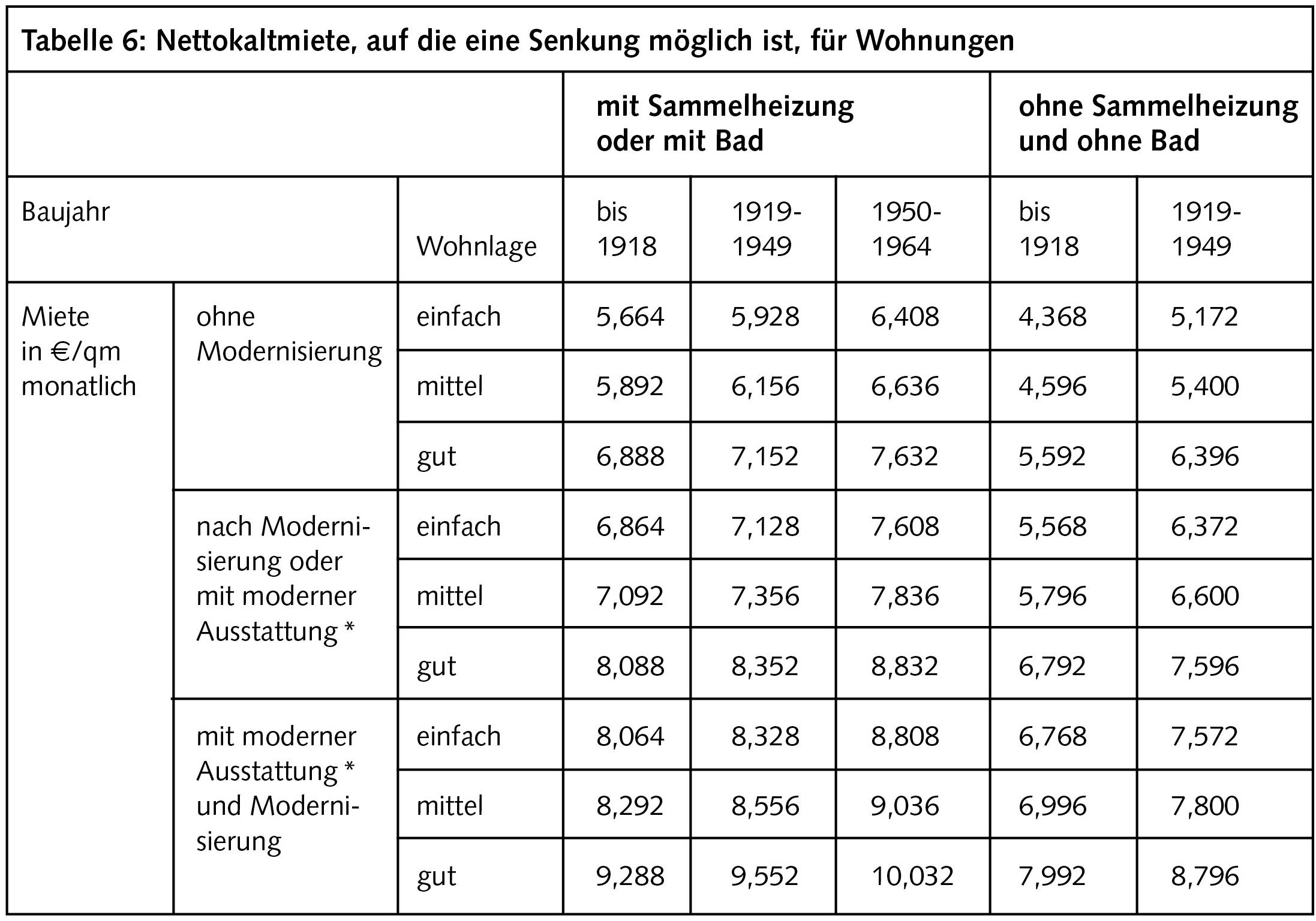 Berliner Mietendeckel Regelungen Und Tipps Berliner Mieterverein E V