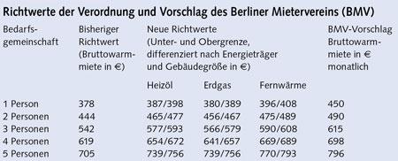 Hartz 4 miete tabelle 2020 berlin