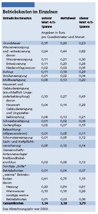 Betriebskostenspiegel Veröffentlicht Jetzt Mehr Transparenz Bei