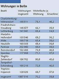 Mietspiegel deutschland tabelle