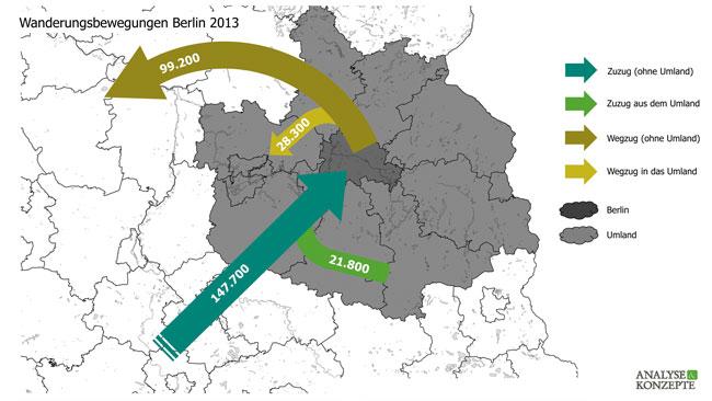 Landkarte mit Pfeilen, die die Zu- und die Wegzüge aus Berlin darstellen