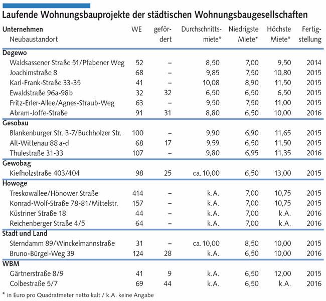 Tabelle: Laufende Wohnungsbauprojekte der städtichen Wohnungsbaugesellschaften