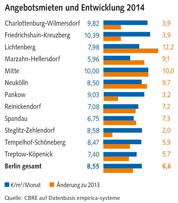 """Grafik """"Angebotsmieten und Entwicklung 2014"""""""