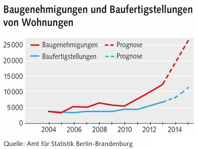 Grafik: Baugenehmigungen und Baufertigstellungen