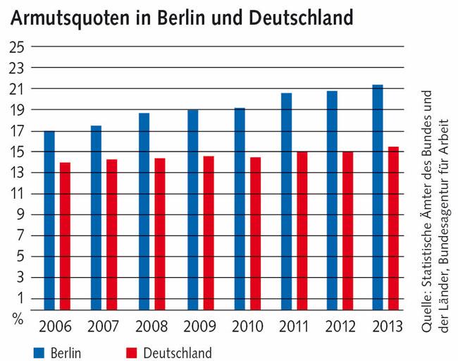Grafik: Armutsquoten in Berlin und Deutschland