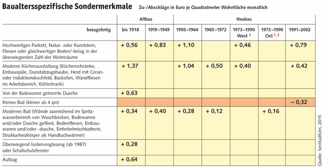 Tabelle: Baualtersspezifische Sondermerkmale
