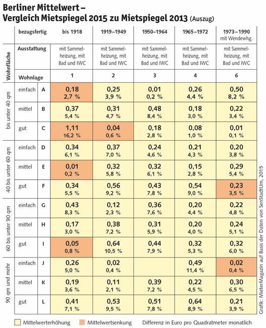 Tabelle: Berliner Mittelwert - Vergleich Mietspiegel 2015 zu Mietspiegel 2013