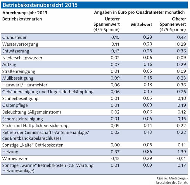 Tabelle 'Betriebskostenübersicht 2015'