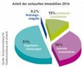 Grafik: Anteil der verkauften Immobilien 2014