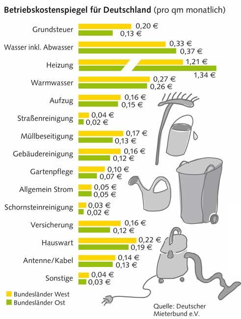 Grafik Betriebskostenspiegel