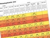 BMV-Aktion Mietpreisüberprüfung