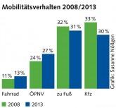 Grafik zum Mobilitätsverhalten 2008/2013