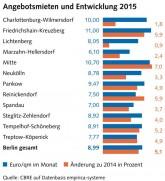 Wohnungsmarktreport BerlinHyp/CBRE