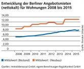 IBB-Wohnungsmarktbericht 2015