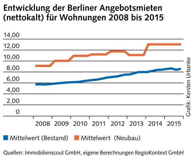Grafik: Entwicklung der Berliner Angebotsmieten