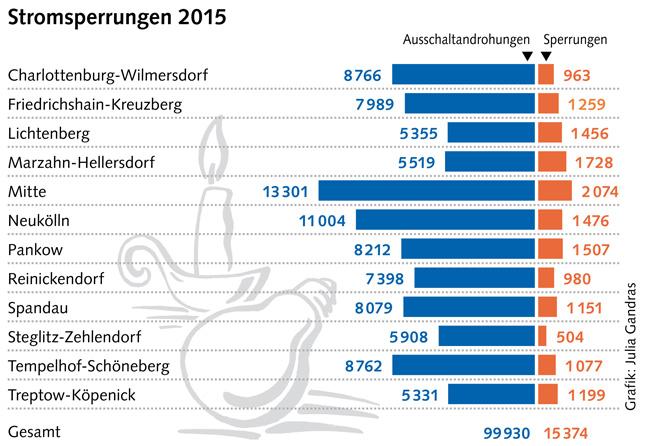 Grafik: Stromsperrungen 2015