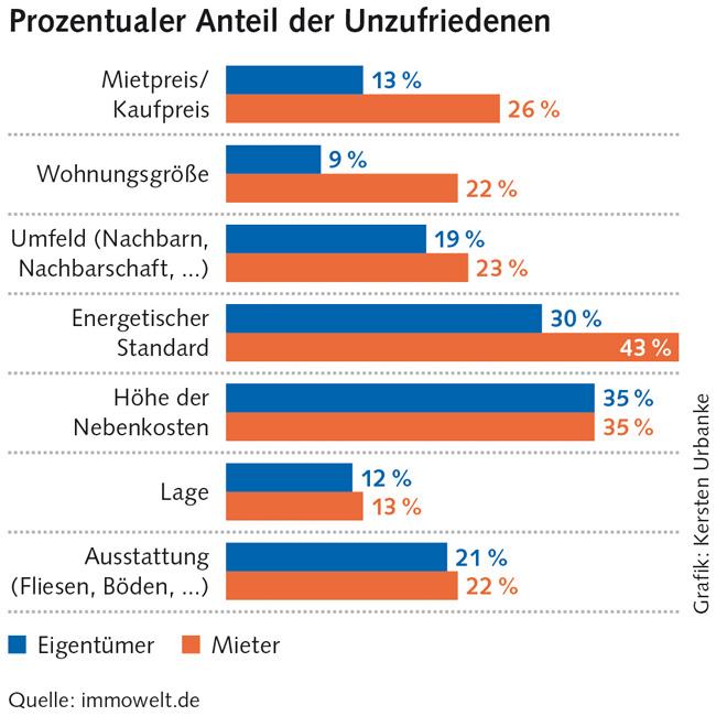 Grafik: Anteil der Unzufriedenen