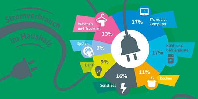 Grafik zur Aufteilung des Stromverbrauchs