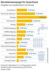Neuer Betriebskostenspiegel für Deutschland