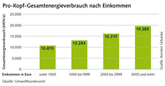 Grafik zu Einkommen und Energieverbrauch
