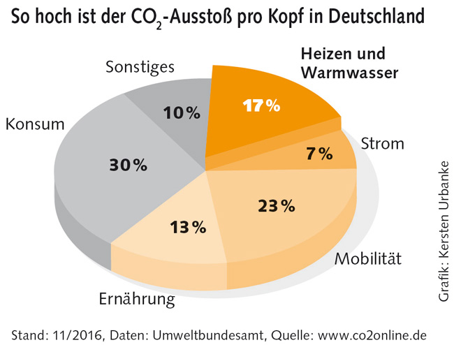 Grafik zum CO2-Ausstoß pro Kopf