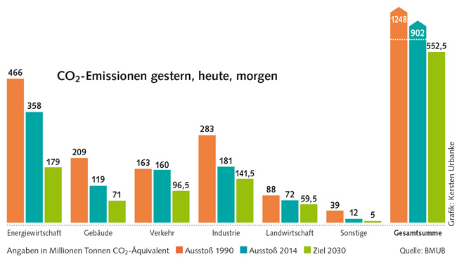 Grafik: Kohlendioxid-Emissionen