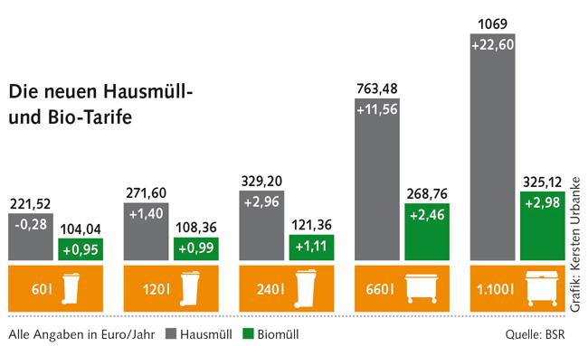 Grafik zu den Hausmüll- und Biomülltarifen