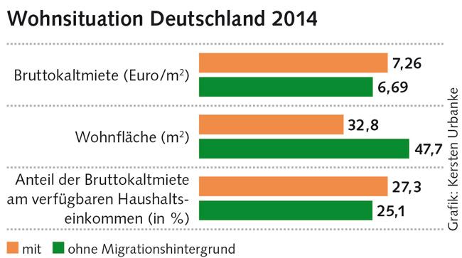 Grafik: Wohnsituation Deutschland 2014