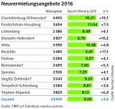 Wohnungsmarktreport CBRE/Berlin Hyp