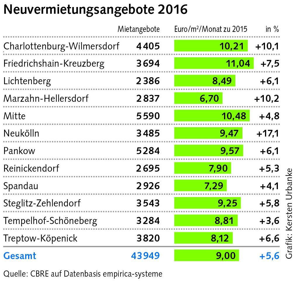 Grafik: Neuvermietungsangebote 2016