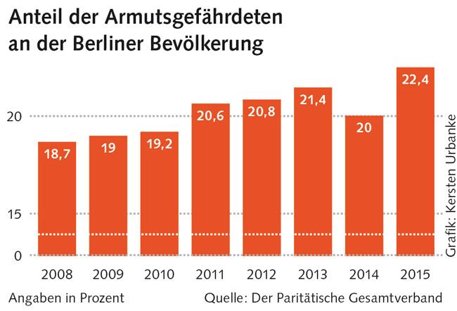 Grafik zur Armutsgefährdung