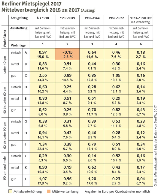 Mietspiegel 2017 Vergleich Mittelwerte