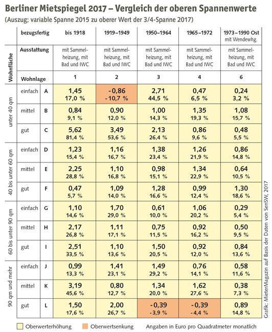 Berliner Mietspiegel 2017 Vergleich Oberwerte