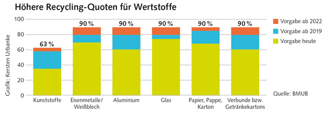 Grafik zu Recycling-Quoten