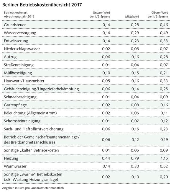 Tabelle: Berliner Betriebskostenübersicht 2017