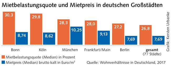 Grafik zur Miete in deutschen Großstädten