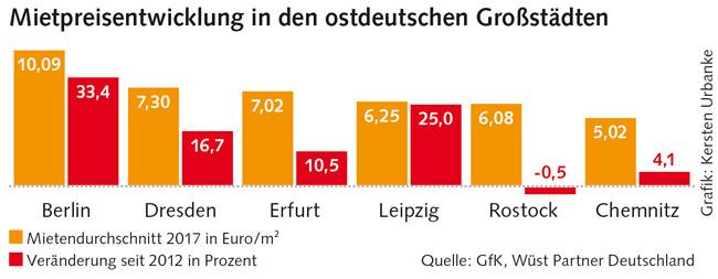 Grafik zur Mietenentwicklung in Ostdeutschland