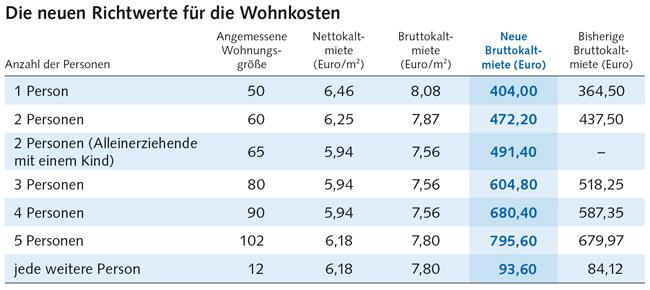 Tabelle: Richtwerte für Wohnkosten