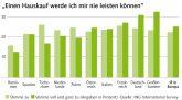 ING-DiBa-Umfrage in Europa