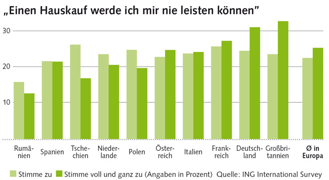 Grafik zur Einschätzung eines Hauskaufs