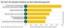Grafik: Probleme auf dem Mietwohnungsmarkt