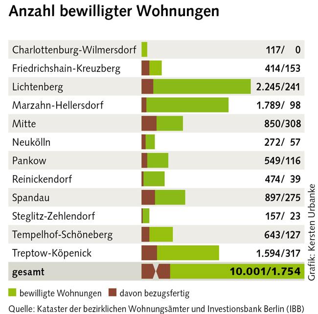 Grafik: Anzahl bewilligter Wohnungen