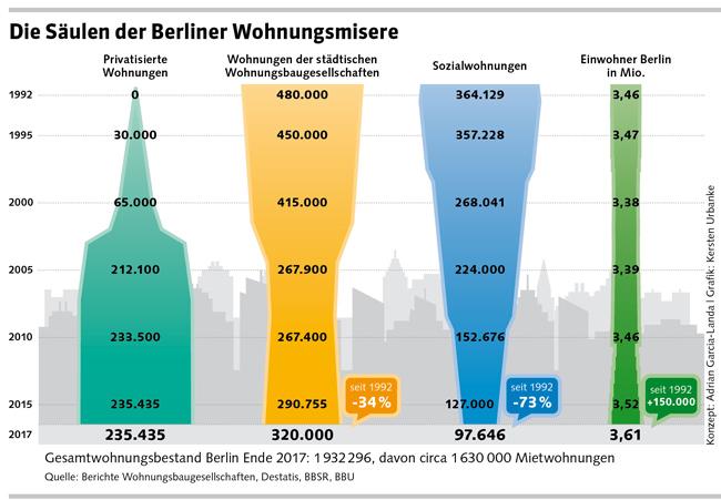 Grafik: Säulen der Wohnungsmisere