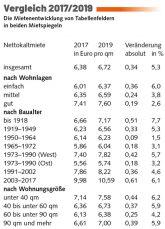 Tabelle: Vergleich 2017 und 2019