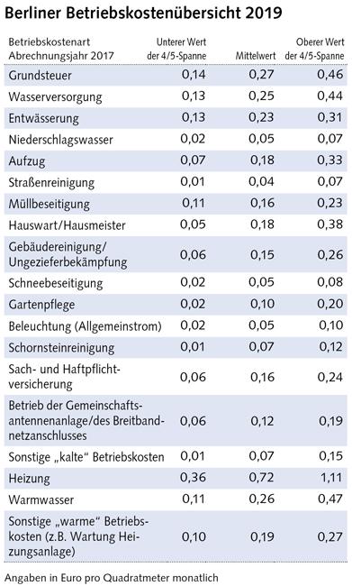 Tabelle: Berliner Betriebskostenübersicht 2019