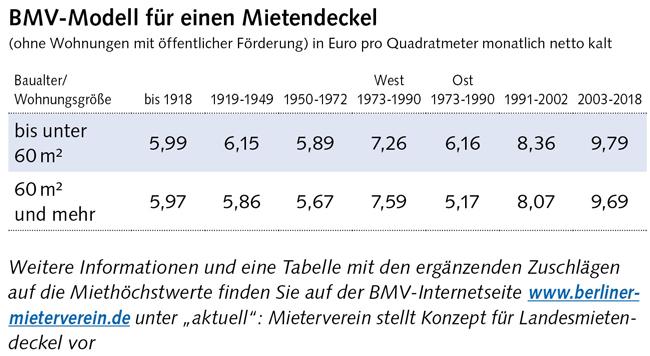 Berliner Mietendeckel Mieterverein Prasentiert Sein Differenziertes Konzept Berliner Mieterverein E V