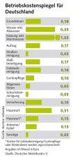 Tabelle: Betriebskostenspiegel