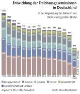 Ausstoß von Treibhausgas