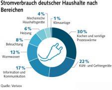 Grafik zum Stromverbrauch nach Bereichen