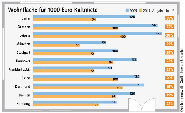 Tabelle zu ,Wohnfläche für 1000 Euro Kaltmiete'